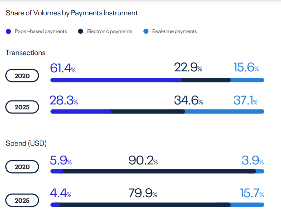 Share of Cash and UPI Payments in India - The story Watch