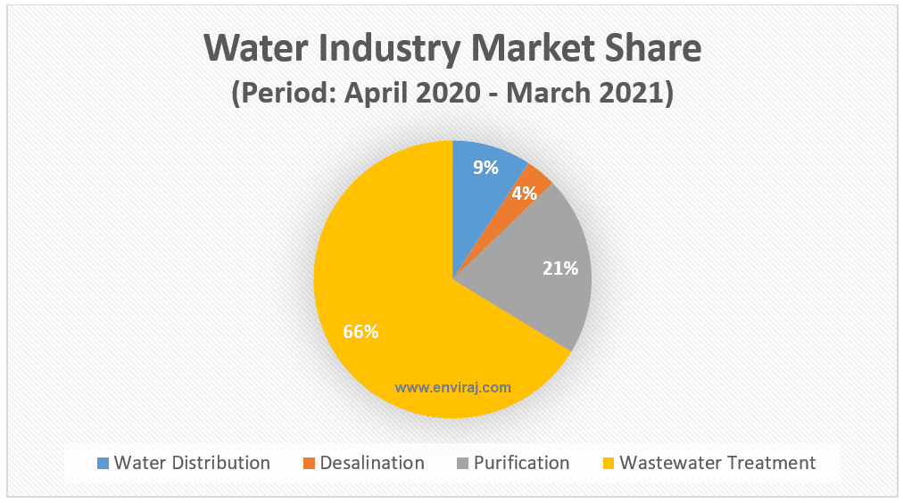 Water Industry Market Share (Global)