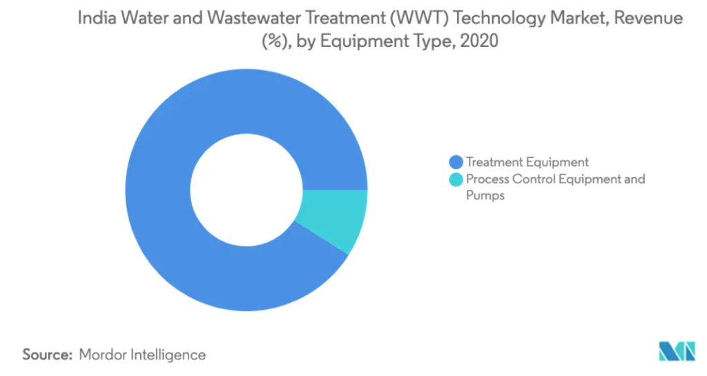 India Water and Wastewater Treatment Technology Market